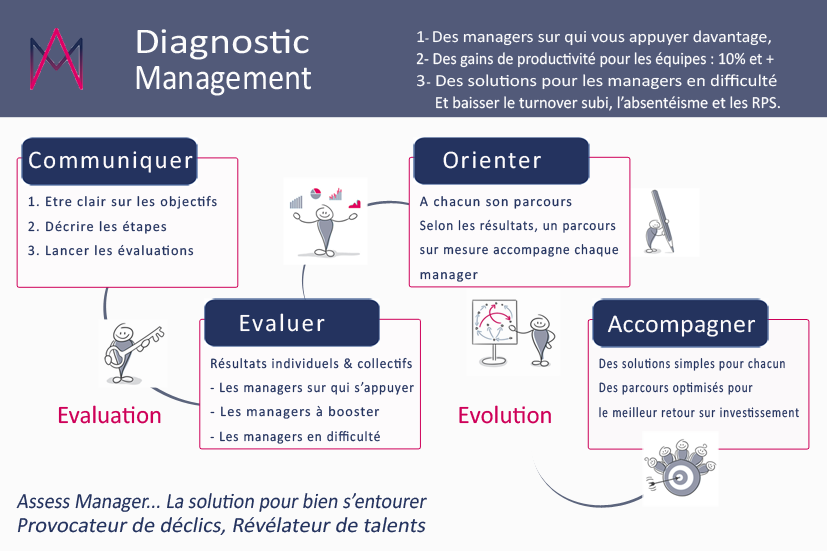 diagnostic managers