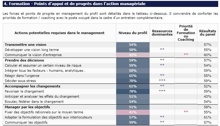 Tableau des compétences managériales détaillé