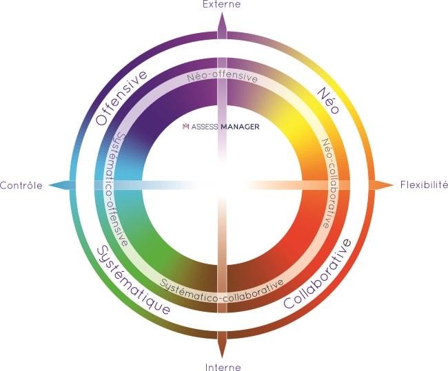 modèle des Cultures d'entreprise - Programme R&D Assess Manager